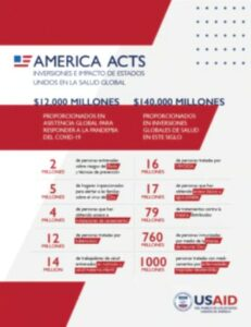 The graphic lists statistics that describe the USA's investment in global health, in Spanish.