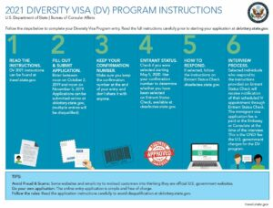 DV2021 Program Instructions