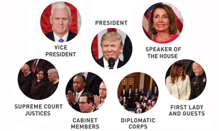 The State of the Union Speech: Why It Matters